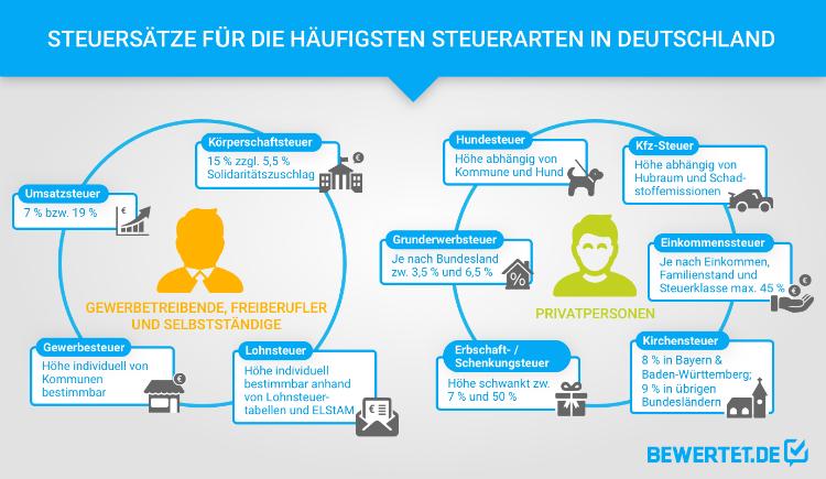 Diese Steuerarten gibt es in Deutschland.