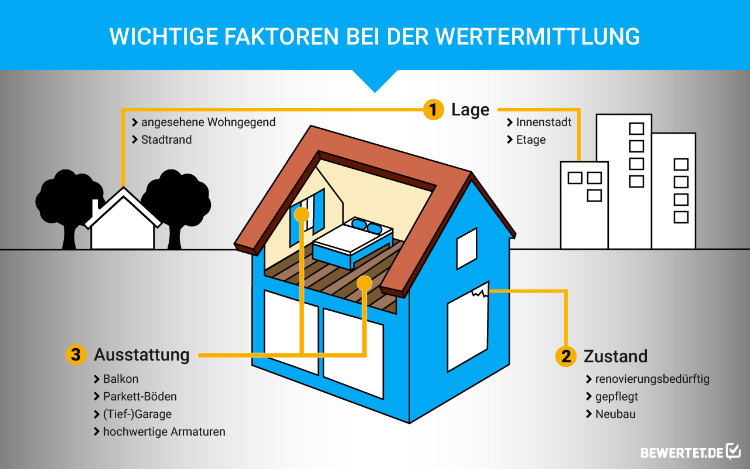 Bei der Wertermittlung einer Immobilie kommt es auf Lage, Zustand und Ausstattung besonders an.