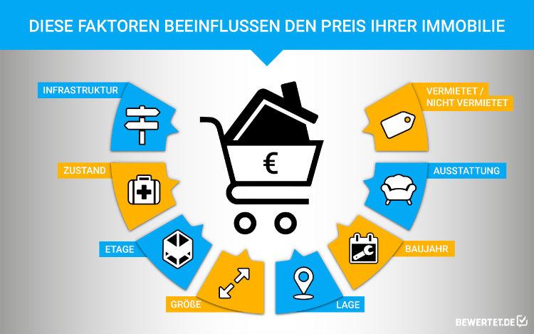 Wohnung verkaufen: Diese Faktoren beeinflussen den Preis, den man verlangen kann.
